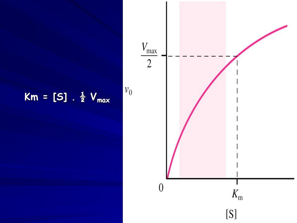 Km = [S] . ½ Vmax